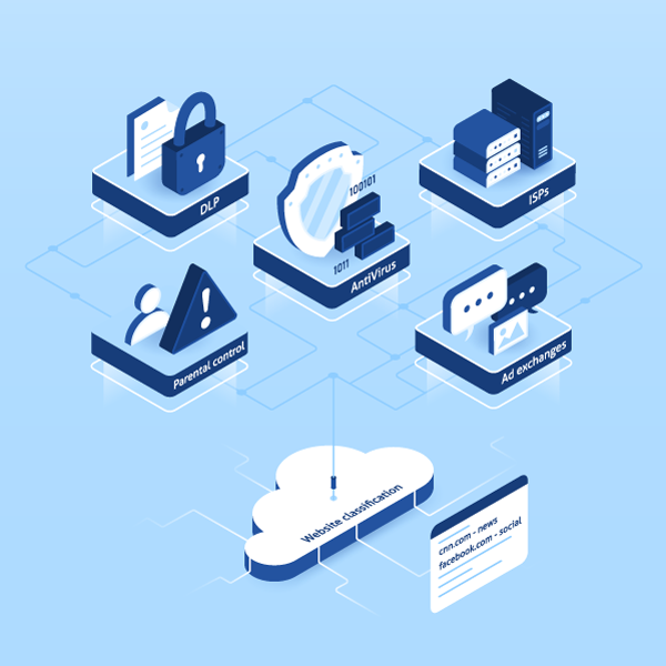 Antivirus, DLP, Parental control, Ad exchange, ISPs communicating with cloud based URL Categorization API